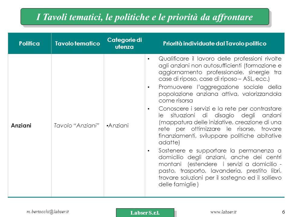 www.labser.it m.bertocchi@labser.it Labser S.r.l. 6 I Tavoli tematici, le politiche e le priorità da affrontare PoliticaTavolo tematico Categorie di u
