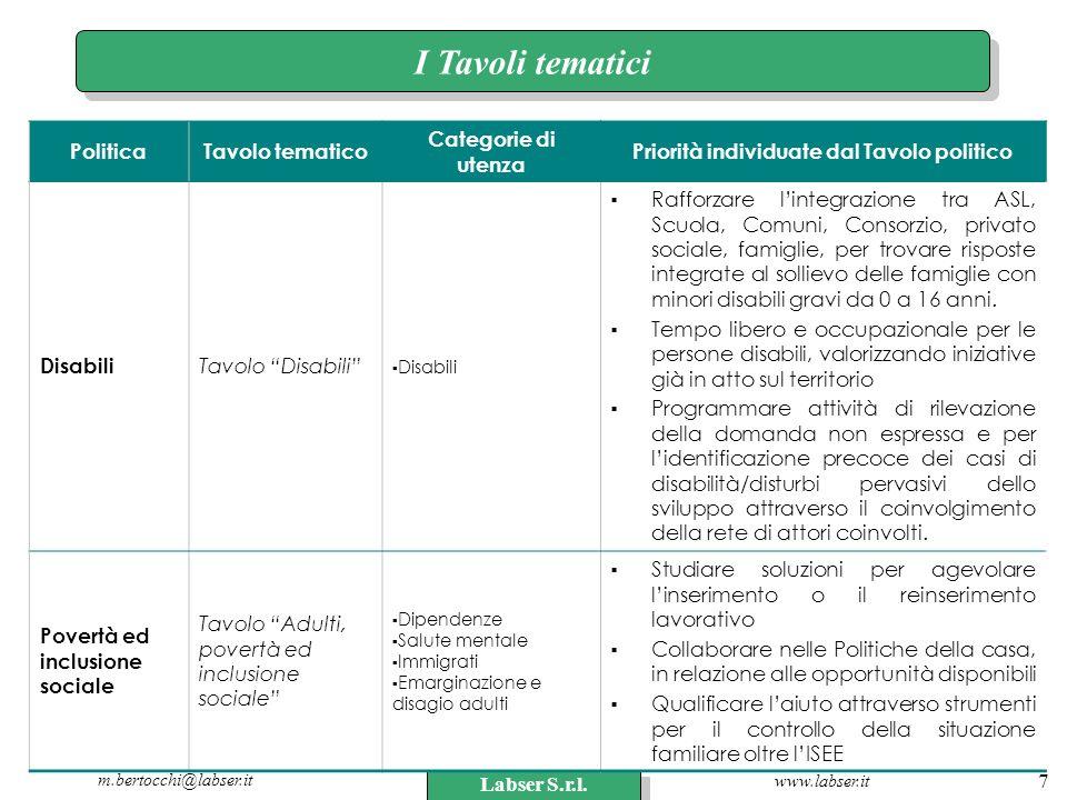 www.labser.it m.bertocchi@labser.it Labser S.r.l. 7 I Tavoli tematici PoliticaTavolo tematico Categorie di utenza Priorità individuate dal Tavolo poli
