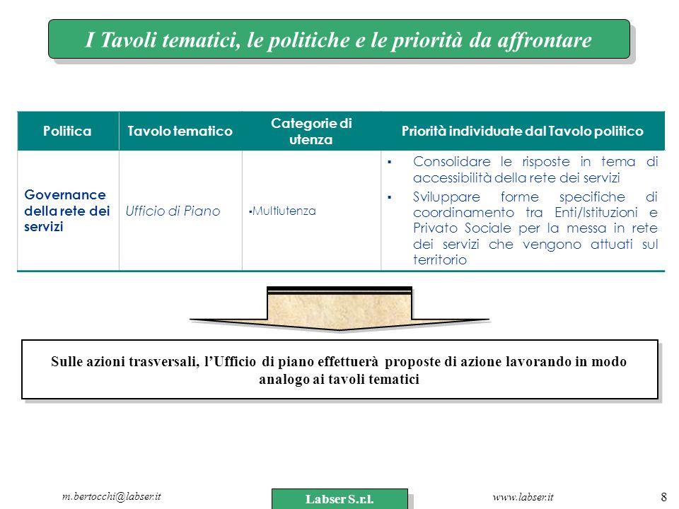 www.labser.it m.bertocchi@labser.it Labser S.r.l. 8 PoliticaTavolo tematico Categorie di utenza Priorità individuate dal Tavolo politico Governance de