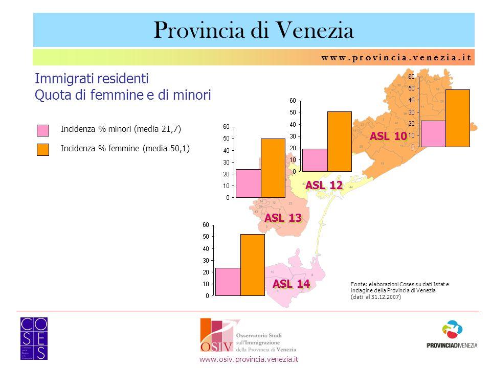 w w w. p r o v i n c i a. v e n e z i a. i t Immigrati residenti Quota di femmine e di minori ASL 10 ASL 13 ASL 14 Fonte: elaborazioni Coses su dati I