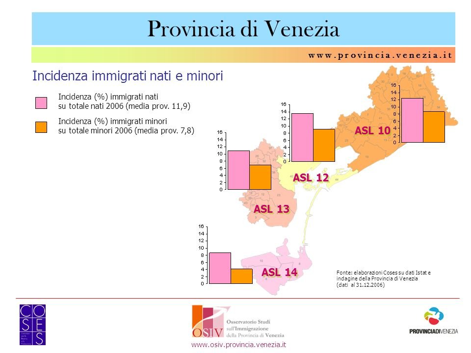 w w w. p r o v i n c i a. v e n e z i a. i t ASL 10 ASL 13 ASL 14 ASL 12 Incidenza (%) immigrati nati su totale nati 2006 (media prov. 11,9) Incidenza