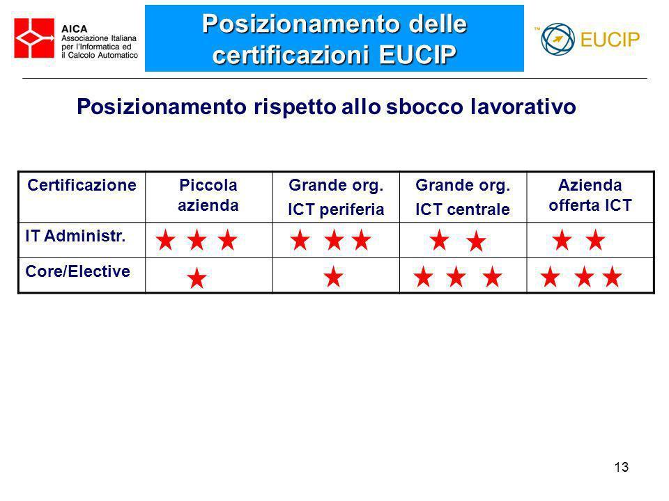 13 Posizionamento delle certificazioni EUCIP Posizionamento rispetto allo sbocco lavorativo CertificazionePiccola azienda Grande org. ICT periferia Gr
