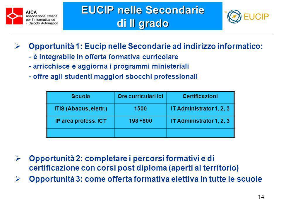 14 EUCIP nelle Secondarie di II grado Opportunità 1: Eucip nelle Secondarie ad indirizzo informatico: - - è integrabile in offerta formativa curricola