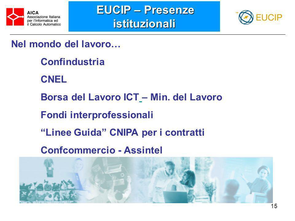 15 Nel mondo del lavoro… Confindustria CNEL Borsa del Lavoro ICT – Min. del Lavoro Fondi interprofessionali Linee Guida CNIPA per i contratti Confcomm