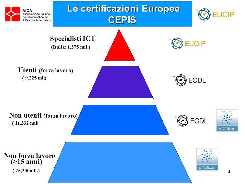 4 Le certificazioni Europee CEPIS Le certificazioni Europee CEPIS Specialisti ICT (Italia: 1,375 mil.) Utenti (forza lavoro) ( 9,225 mil.) Non forza l