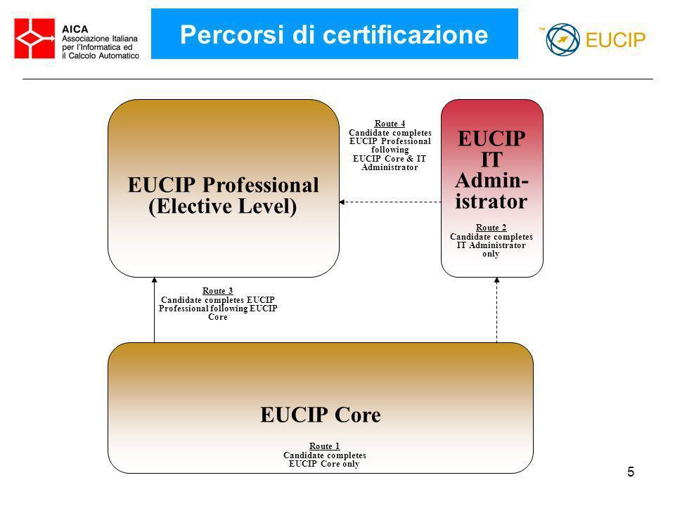6 Il ciclo di vita dei sistemi informativi Il ciclo di vita dei sistemi informativi * A1 Organisations… * A2 Management of IT * A3...