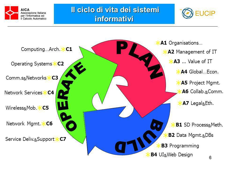 17 http://www.aicanet.it http:// www.cepis.org http:// www.eucip.it http:// www.eucip.org http://eucip.consorzio-cini.it fabrizio.agnesi@eucip.it Riferimenti