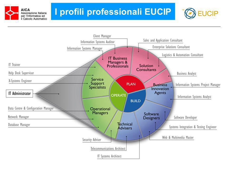 I profili professionali EUCIP