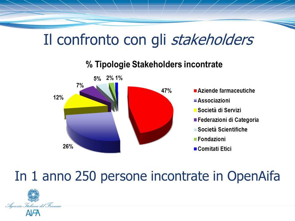 Il confronto con gli stakeholders In 1 anno 250 persone incontrate in OpenAifa