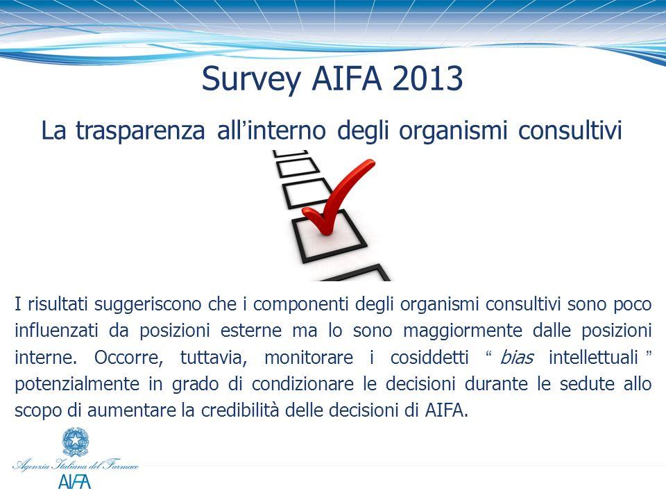 La trasparenza allinterno degli organismi consultivi Survey AIFA 2013 I risultati suggeriscono che i componenti degli organismi consultivi sono poco i