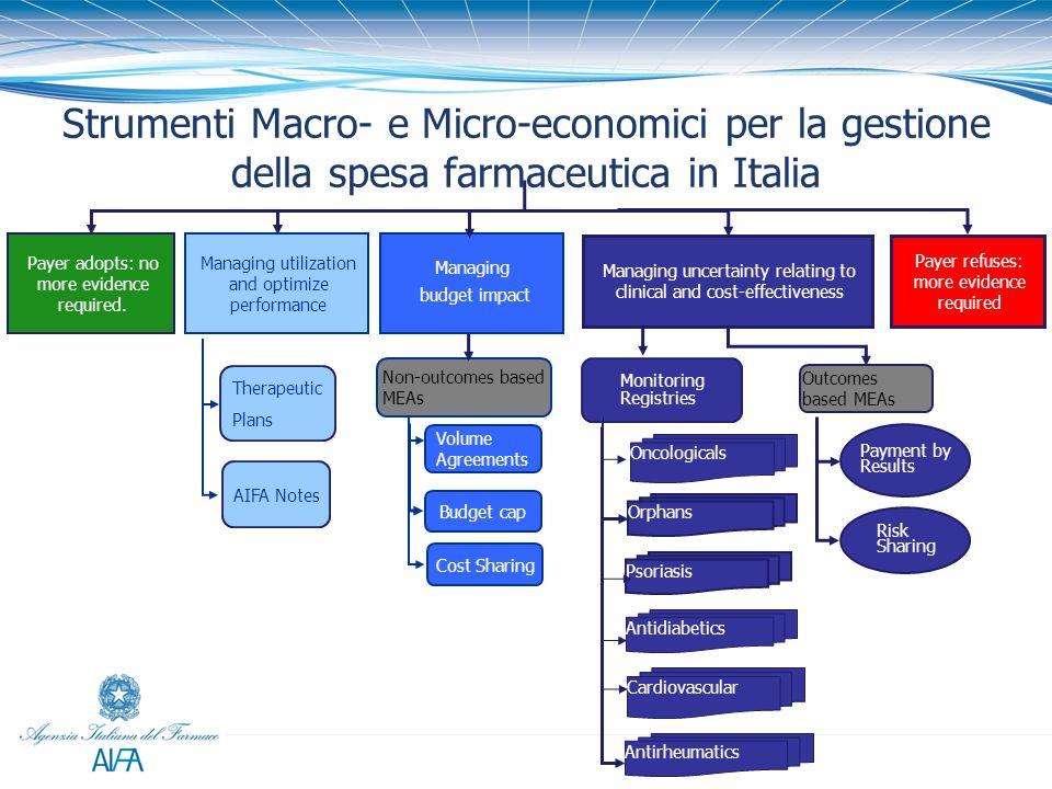 Strumenti Macro- e Micro-economici per la gestione della spesa farmaceutica in Italia Payer adopts: no more evidence required. Managing uncertainty re