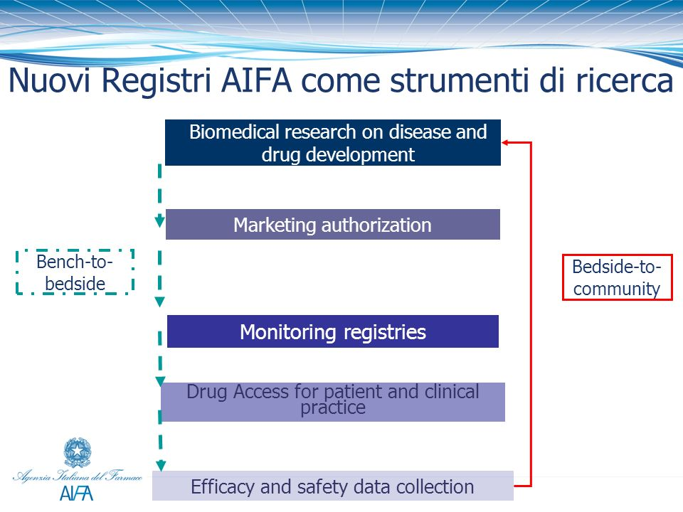 Nuovi Registri AIFA come strumenti di ricerca Biomedical research on disease and drug development Drug Access for patient and clinical practice Monitoring registries Efficacy and safety data collection Marketing authorization Bedside-to- community Bench-to- bedside