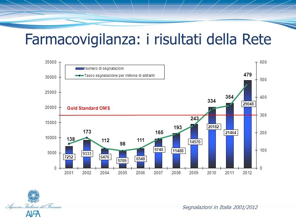 Farmacovigilanza: i risultati della Rete Segnalazioni in Italia 2001/2012