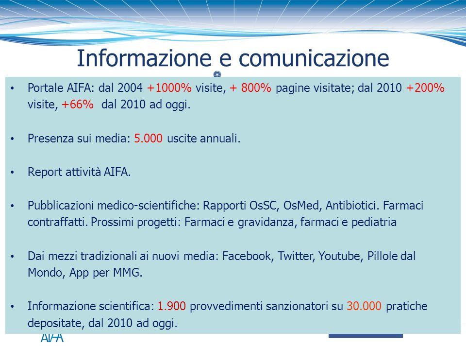 Informazione e comunicazione Portale AIFA: dal 2004 +1000% visite, + 800% pagine visitate; dal 2010 +200% visite, +66% dal 2010 ad oggi. Presenza sui