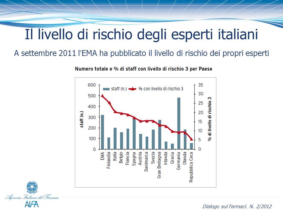 Il livello di rischio degli esperti italiani A settembre 2011 lEMA ha pubblicato il livello di rischio dei propri esperti Dialogo sui Farmaci. N. 2/20
