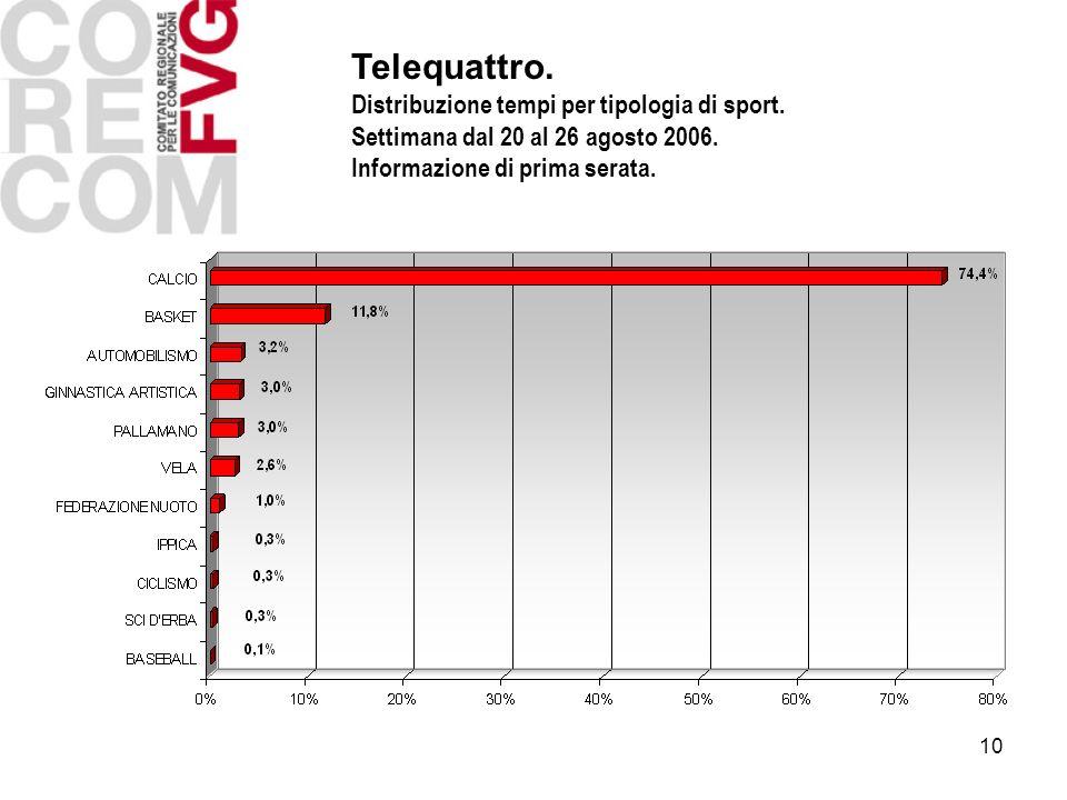 10 Telequattro. Distribuzione tempi per tipologia di sport. Settimana dal 20 al 26 agosto 2006. Informazione di prima serata.