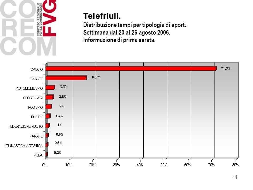11 Telefriuli. Distribuzione tempi per tipologia di sport. Settimana dal 20 al 26 agosto 2006. Informazione di prima serata.