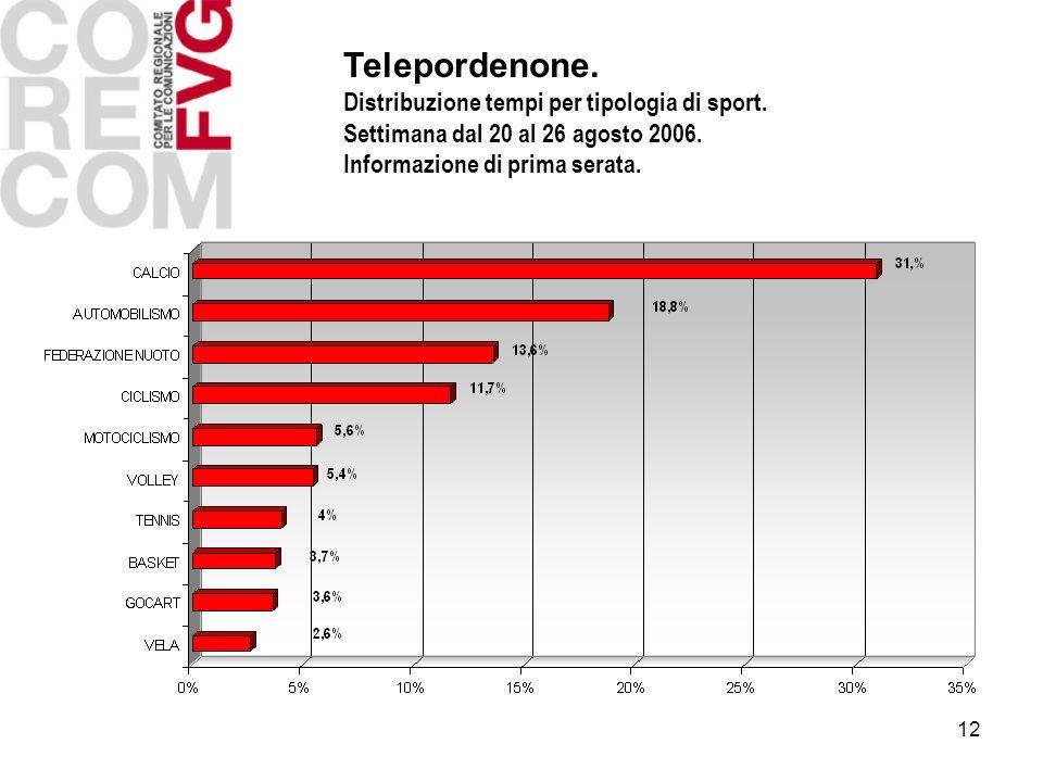 12 Telepordenone. Distribuzione tempi per tipologia di sport. Settimana dal 20 al 26 agosto 2006. Informazione di prima serata.
