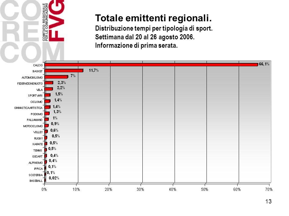 13 Totale emittenti regionali. Distribuzione tempi per tipologia di sport. Settimana dal 20 al 26 agosto 2006. Informazione di prima serata.