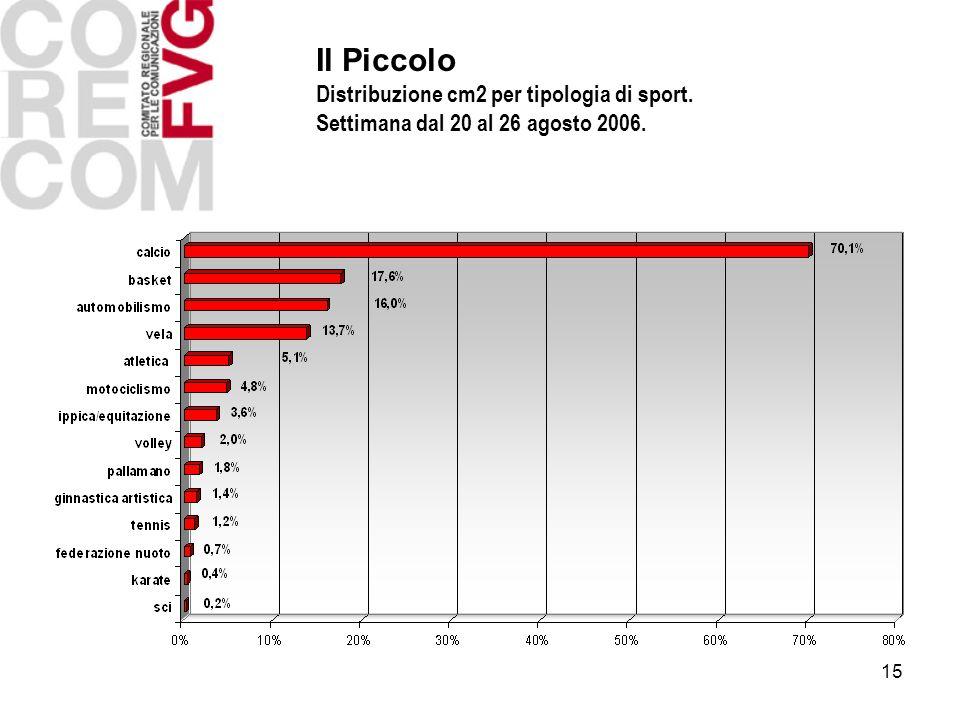 15 Il Piccolo Distribuzione cm2 per tipologia di sport. Settimana dal 20 al 26 agosto 2006.