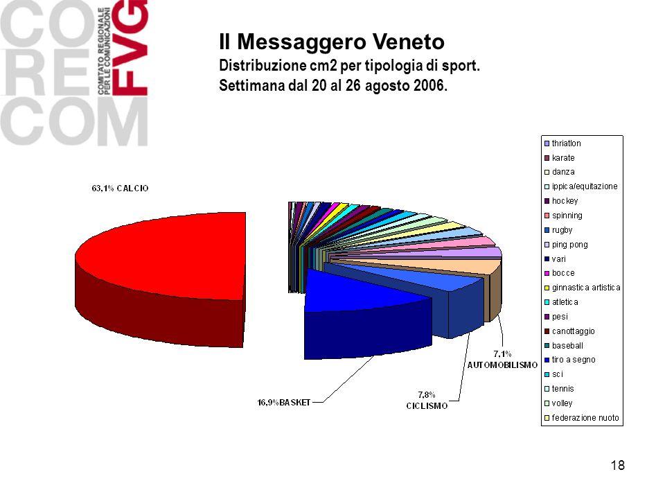 18 Il Messaggero Veneto Distribuzione cm2 per tipologia di sport.
