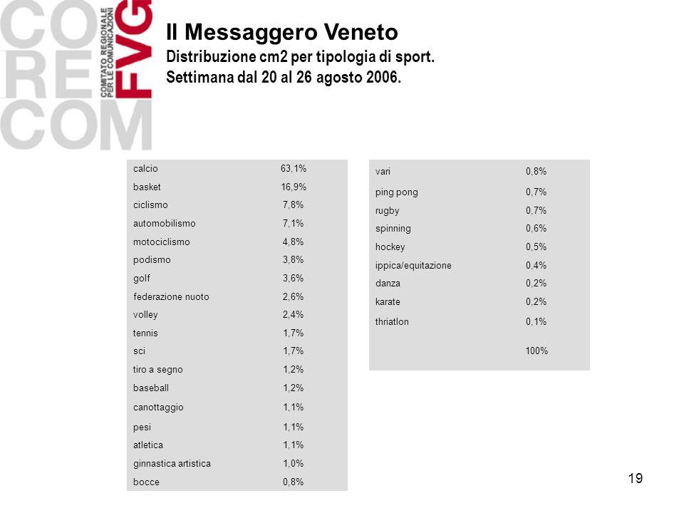 19 calcio63,1% basket16,9% ciclismo7,8% automobilismo7,1% motociclismo4,8% podismo3,8% golf3,6% federazione nuoto2,6% volley2,4% tennis1,7% sci1,7% ti