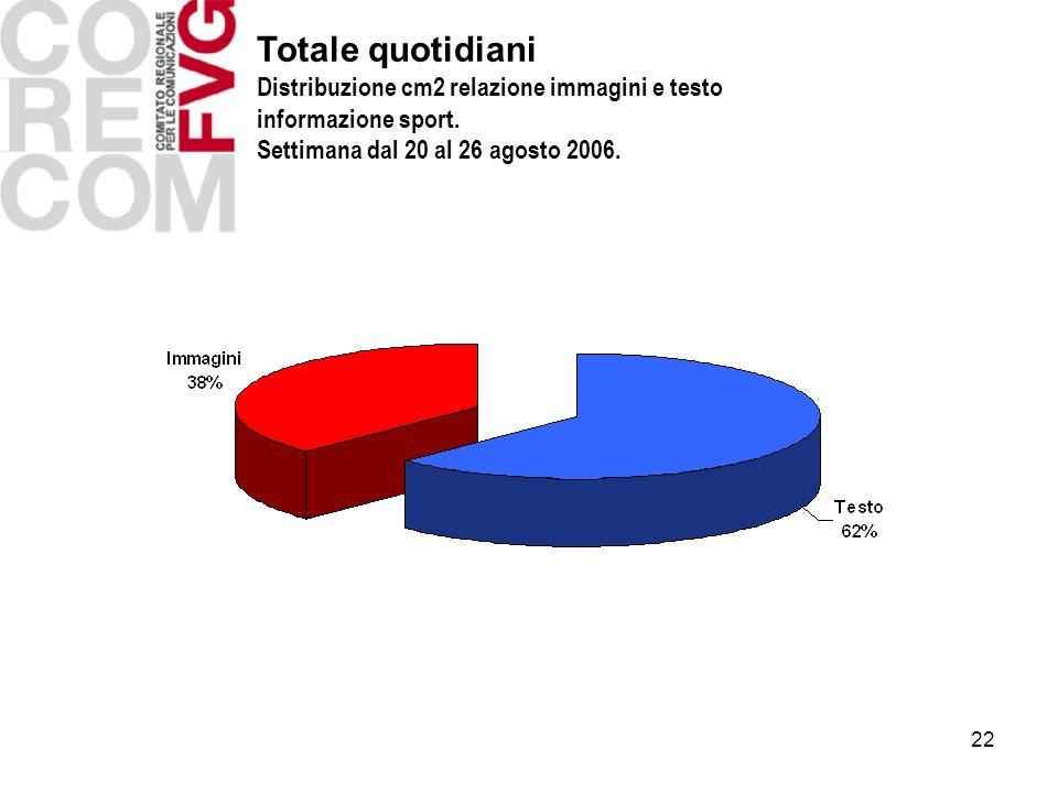 22 Totale quotidiani Distribuzione cm2 relazione immagini e testo informazione sport. Settimana dal 20 al 26 agosto 2006.