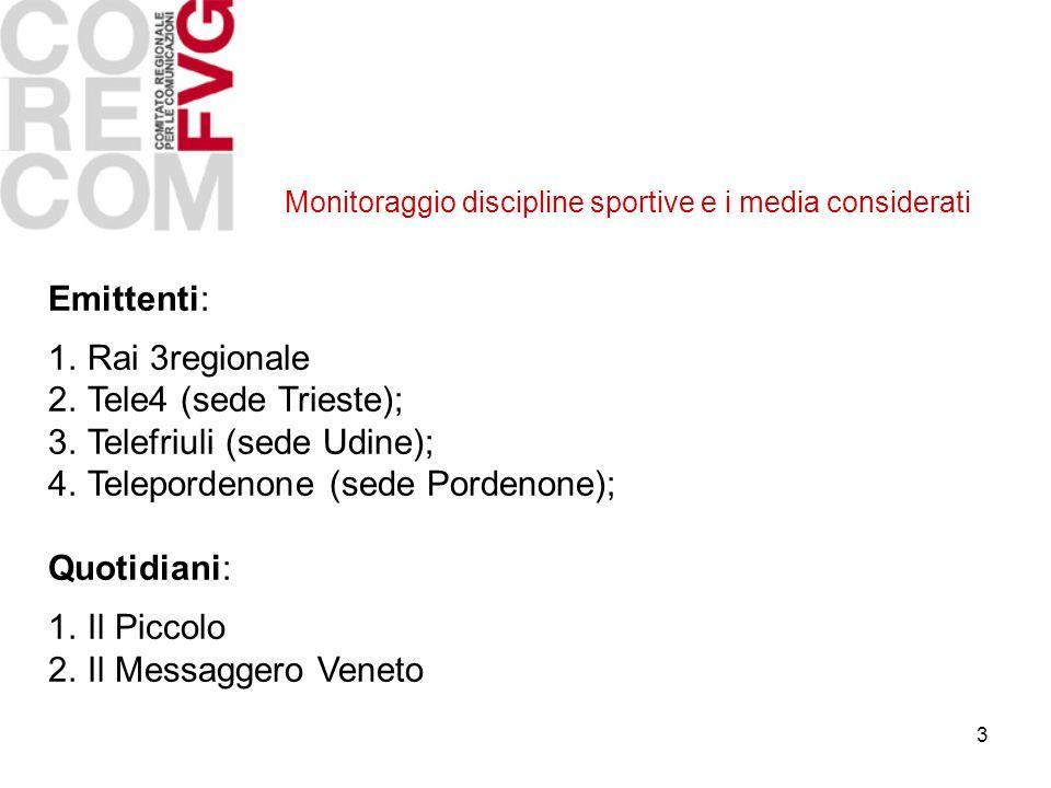 3 Monitoraggio discipline sportive e i media considerati Emittenti: 1.Rai 3regionale 2.Tele4 (sede Trieste); 3.Telefriuli (sede Udine); 4.Telepordenone (sede Pordenone); Quotidiani: 1.Il Piccolo 2.Il Messaggero Veneto