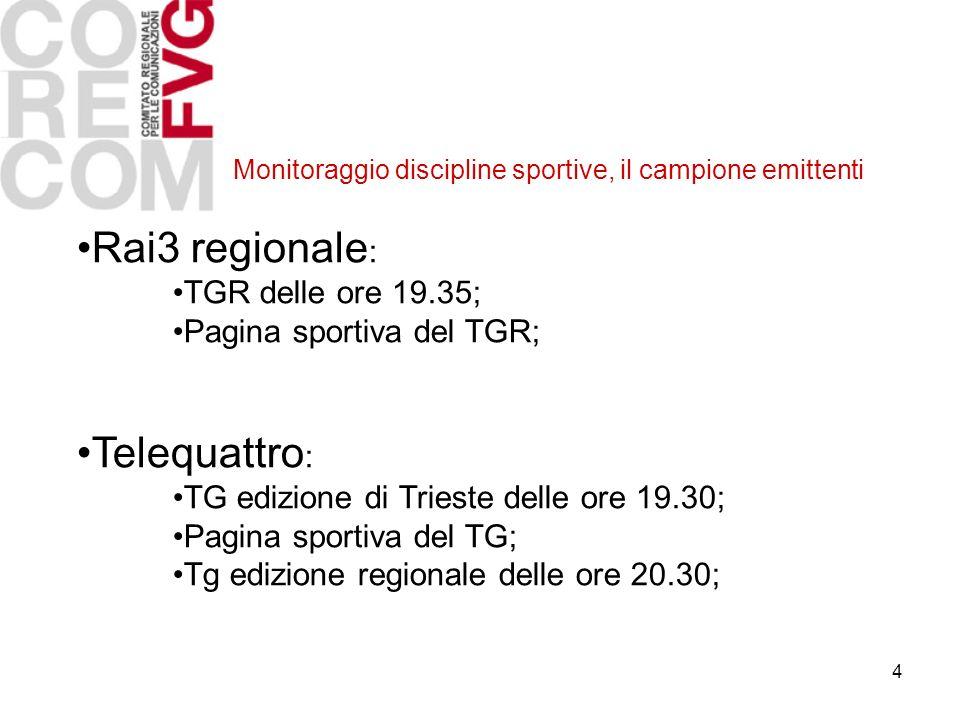 4 Monitoraggio discipline sportive, il campione emittenti Rai3 regionale : TGR delle ore 19.35; Pagina sportiva del TGR; Telequattro : TG edizione di