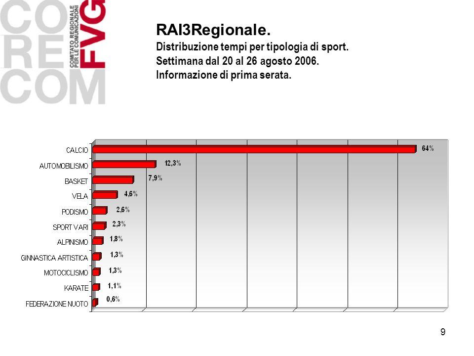 9 RAI3Regionale. Distribuzione tempi per tipologia di sport.