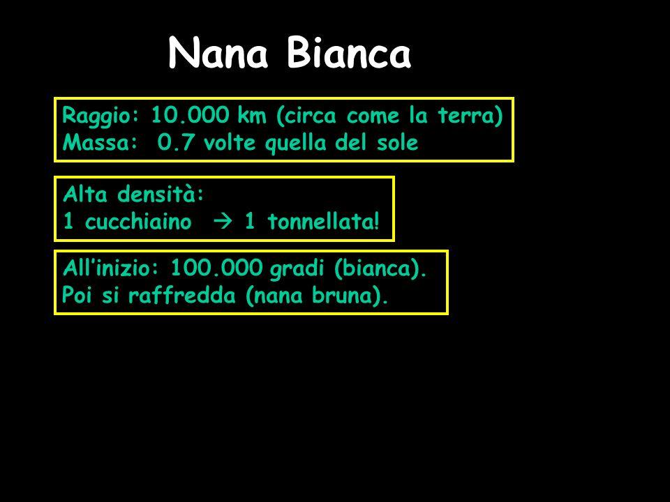 Nana Bianca Raggio: 10.000 km (circa come la terra) Massa: 0.7 volte quella del sole Alta densità: 1 cucchiaino 1 tonnellata! Allinizio: 100.000 gradi