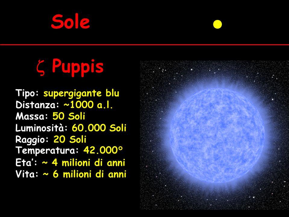 Sole Tipo: supergigante blu Distanza: ~1000 a.l. Massa: 50 Soli Luminosità: 60.000 Soli Raggio: 20 Soli Temperatura: 42.000° Eta: ~ 4 milioni di anni