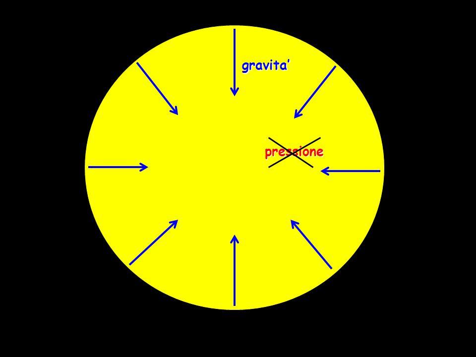 gravita pressione