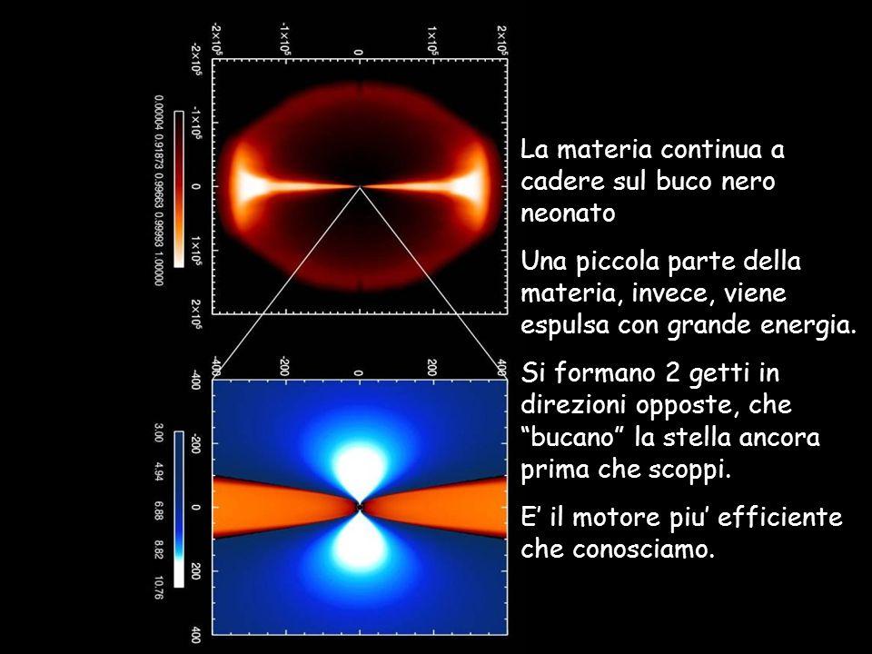 La materia continua a cadere sul buco nero neonato Una piccola parte della materia, invece, viene espulsa con grande energia. Si formano 2 getti in di