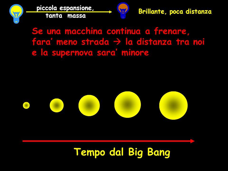Tempo dal Big Bang Se una macchina continua a frenare, fara meno strada la distanza tra noi e la supernova sara minore Brillante, poca distanza piccol