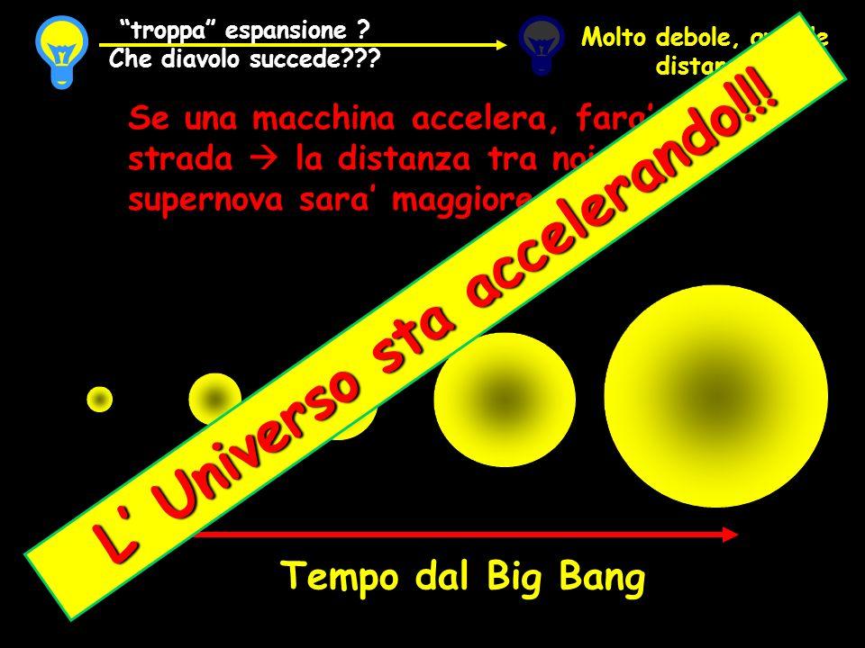 Tempo dal Big Bang Se una macchina accelera, fara piu strada la distanza tra noi e la supernova sara maggiore Molto debole, grande distanza troppa esp