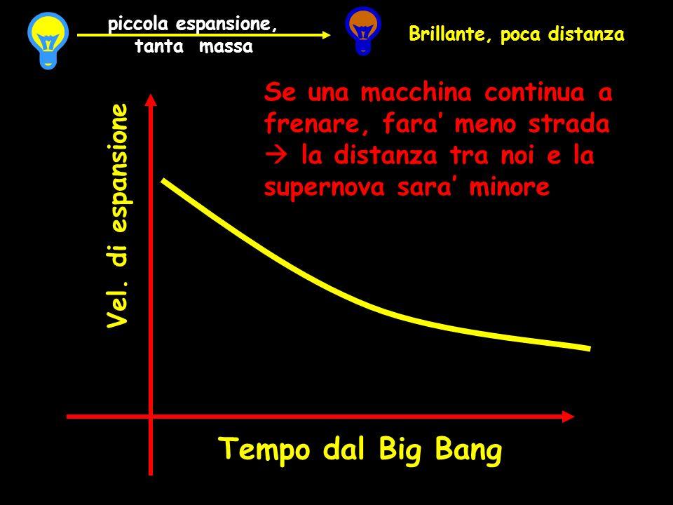 Tempo dal Big Bang Vel. di espansione Se una macchina continua a frenare, fara meno strada la distanza tra noi e la supernova sara minore Brillante, p