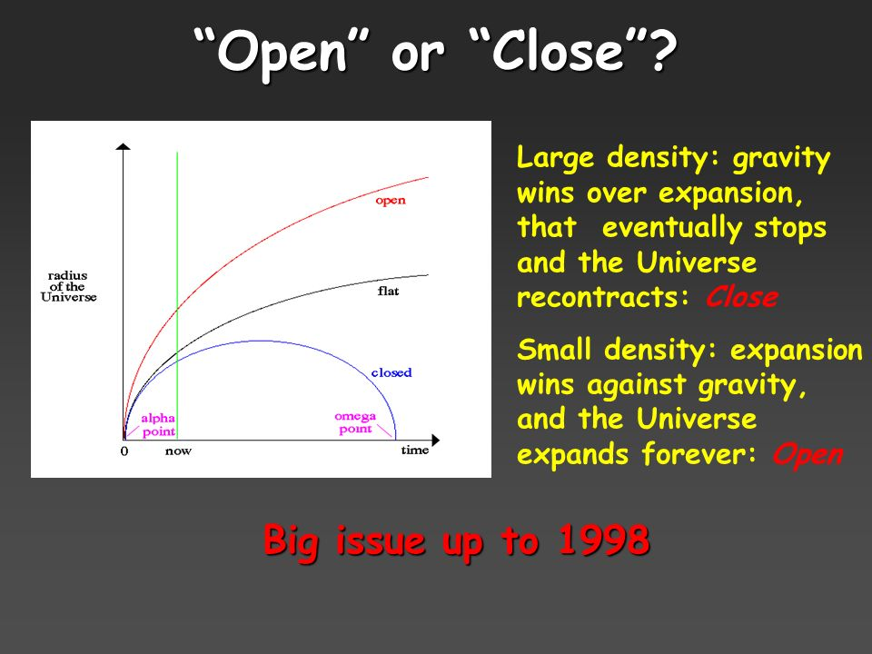 Open or Close? Large density: gravity wins over expansion, that eventually stops and the Universe recontracts: Close Small density: expansion wins aga
