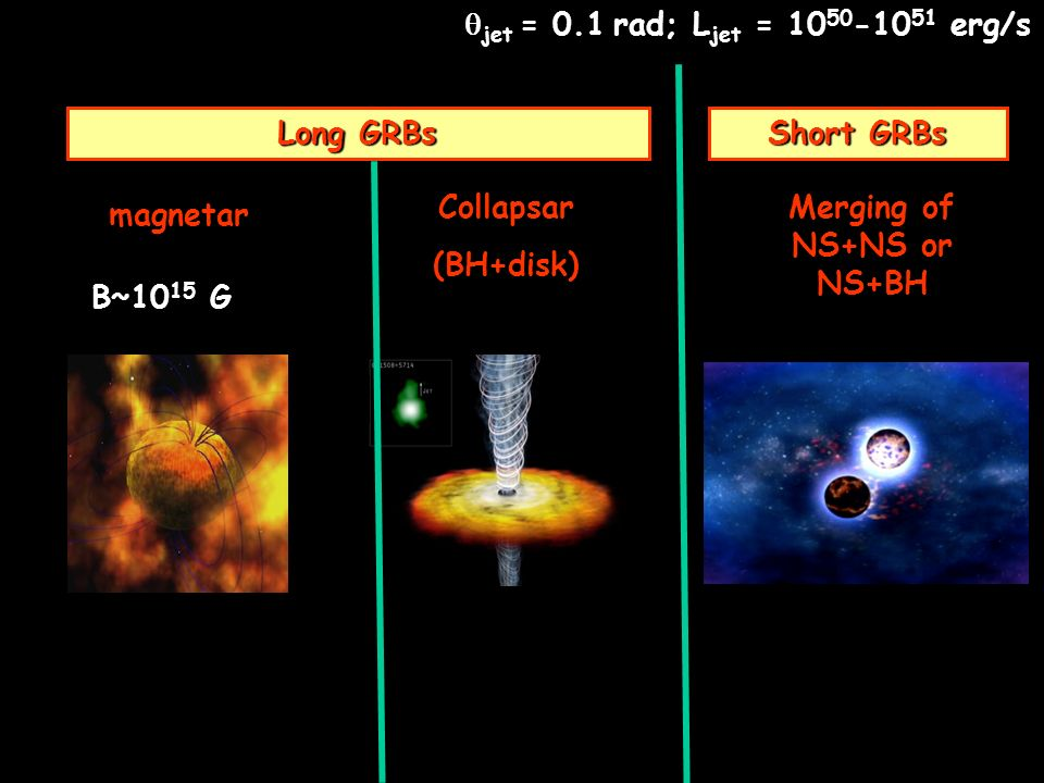 Long GRBs jet = 0.1 rad; L jet = 10 50 -10 51 erg/s magnetar Collapsar (BH+disk) B~10 15 G Short GRBs Merging of NS+NS or NS+BH