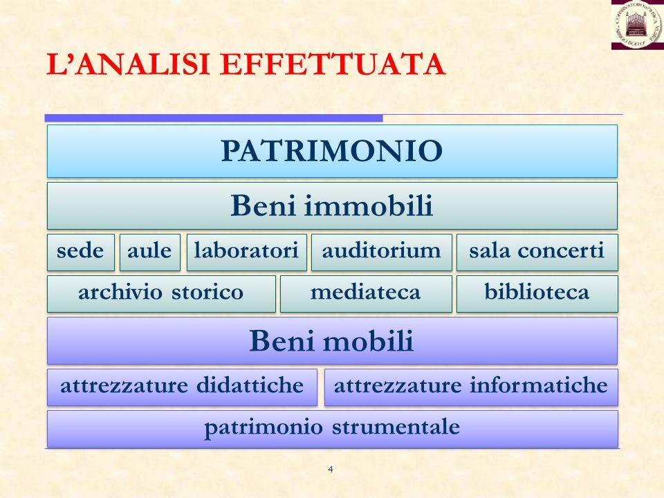 4 LANALISI EFFETTUATA PATRIMONIO sede aule laboratori auditorium archivio storico sala concerti mediateca biblioteca Beni immobili attrezzature didatt