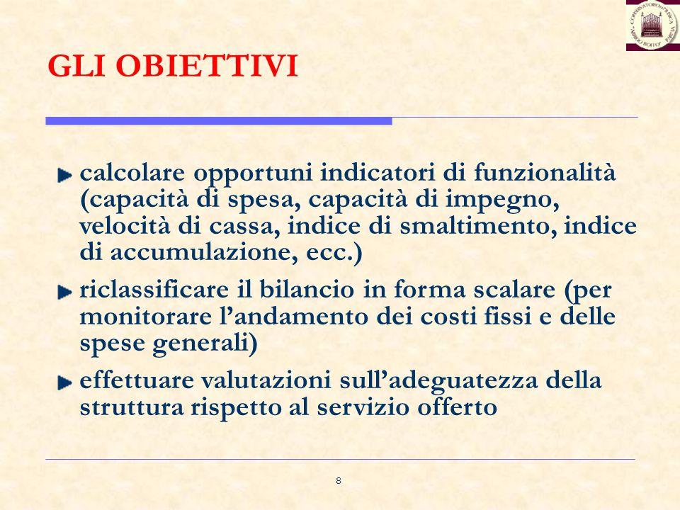 8 GLI OBIETTIVI calcolare opportuni indicatori di funzionalità (capacità di spesa, capacità di impegno, velocità di cassa, indice di smaltimento, indi