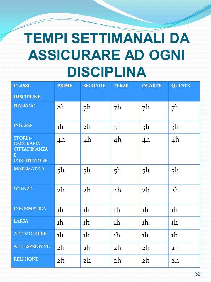 TEMPI SETTIMANALI DA ASSICURARE AD OGNI DISCIPLINA 32 CLASSI DISCIPLINE PRIMESECONDETERZEQUARTEQUINTE ITALIANO 8h7h INGLESE 1h2h3h STORIA- GEOGRAFIA-