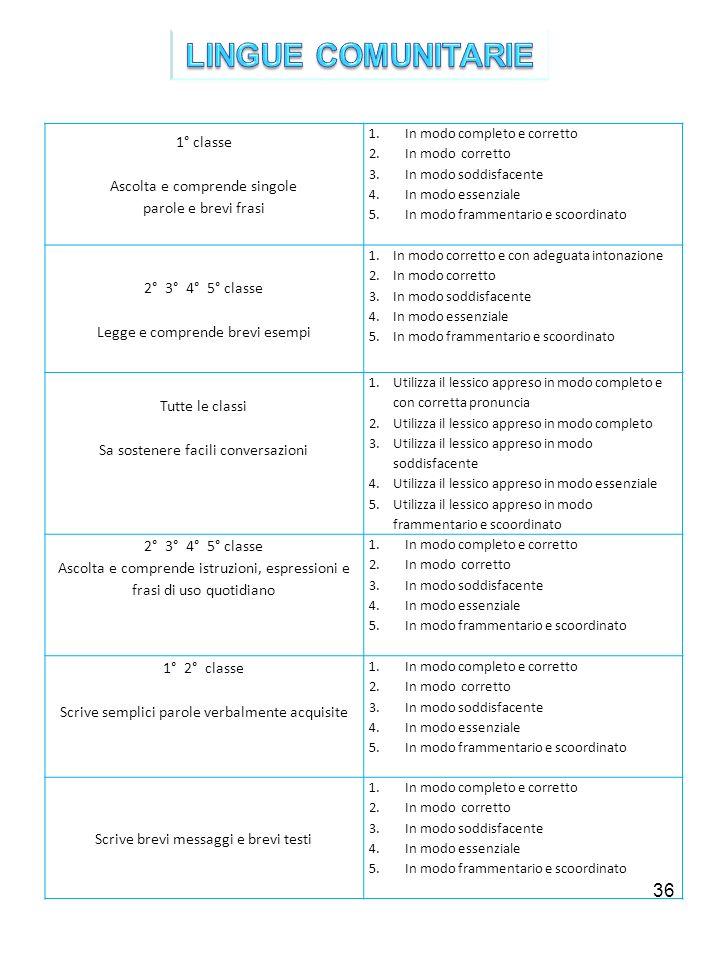 36 1° classe Ascolta e comprende singole parole e brevi frasi 1.In modo completo e corretto 2.In modo corretto 3.In modo soddisfacente 4.In modo essen