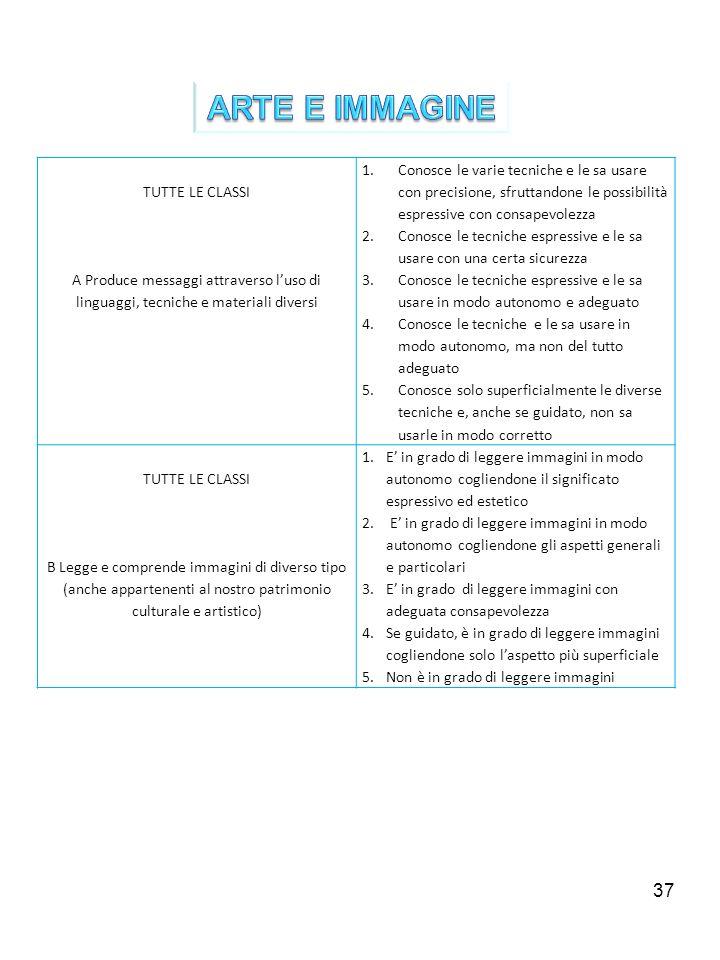 37 TUTTE LE CLASSI A Produce messaggi attraverso luso di linguaggi, tecniche e materiali diversi 1.Conosce le varie tecniche e le sa usare con precisi