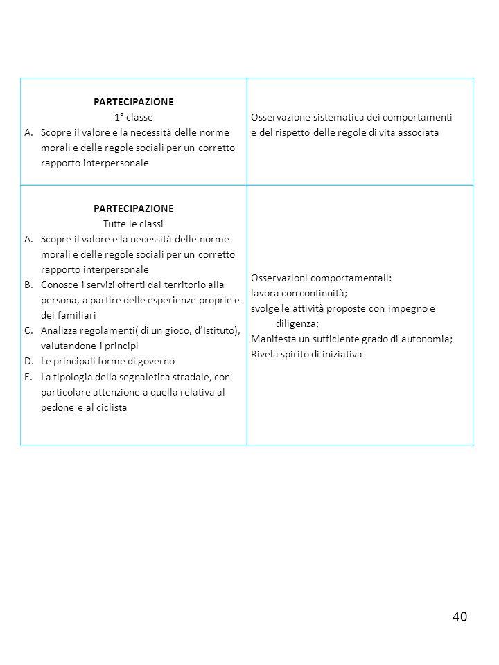40 PARTECIPAZIONE 1° classe A.Scopre il valore e la necessità delle norme morali e delle regole sociali per un corretto rapporto interpersonale Osserv
