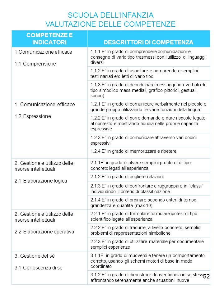 52 SCUOLA DELLINFANZIA VALUTAZIONE DELLE COMPETENZE COMPETENZE E INDICATORIDESCRITTORI DI COMPETENZA 1.Comunicazione efficace 1.1 Comprensione 1.1.1 E