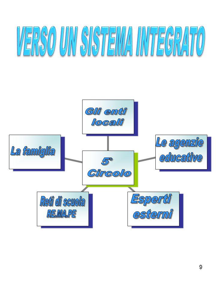 Dai 3 ai 6 anni la valutazione è strettamente legata allosservazione sistematica ed è finalizzata alla comprensione e alla interpretazione dei comportamenti nei diversi contesti.