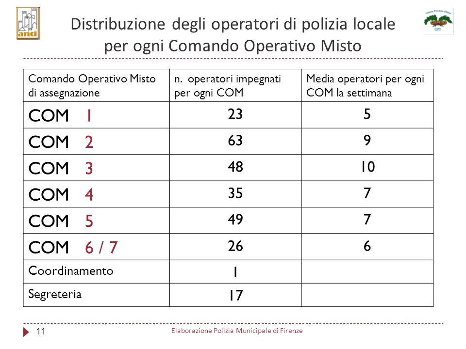 Distribuzione degli operatori di polizia locale per ogni Comando Operativo Misto Comando Operativo Misto di assegnazione n.