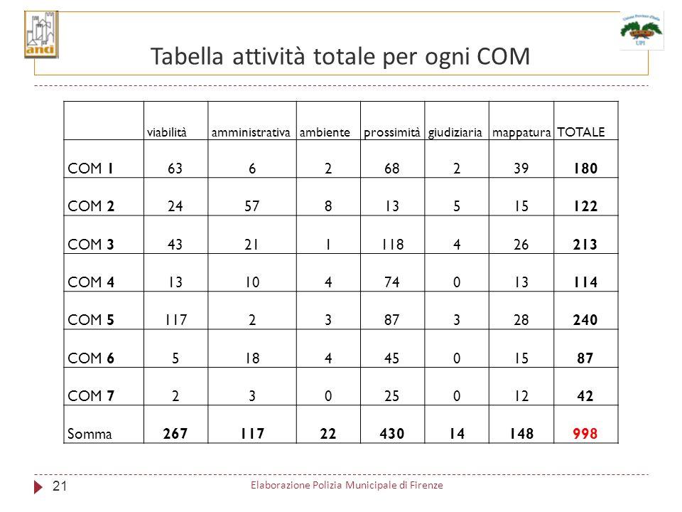 Tabella attività totale per ogni COM viabilitàamministrativaambienteprossimitàgiudiziariamappaturaTOTALE COM 1636268239180 COM 22457813515122 COM 343211118426213 COM 41310474013114 COM 51172387328240 COM 651844501587 COM 72302501242 Somma2671172243014148998 21 Elaborazione Polizia Municipale di Firenze