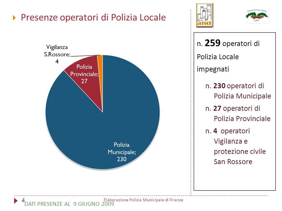 Presenze operatori di Polizia Locale 259 n. 259 operatori di Polizia Locale impegnati n.